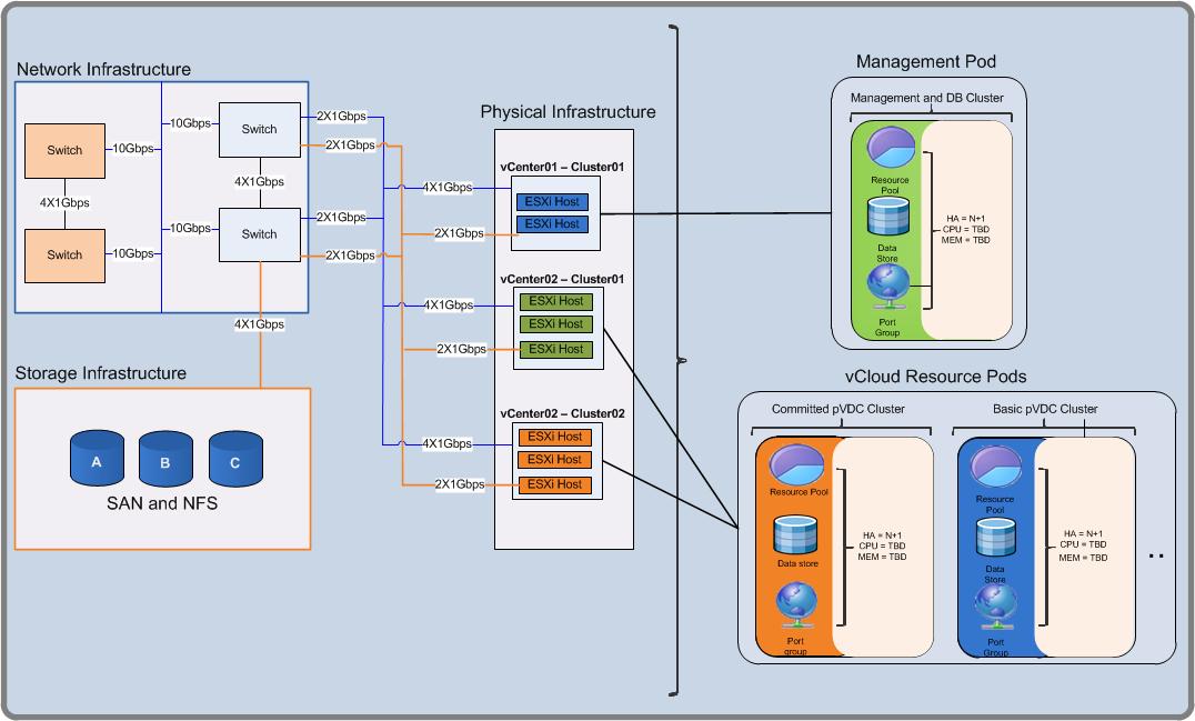 VMware vCloud Director Building Block (Resource Group) design ...