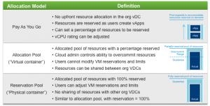 VMware vCloud Director 101 - Concepts - Allocation Models - Part 3