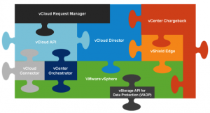 VMware vCloud Director 101 – Concepts – Part 2