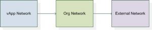 VMware vCloud Director 101 - Networking - Part 4