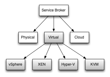 Definition of a service broker