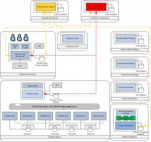 The ever expanding vCloud Ecosystem - Monitoring