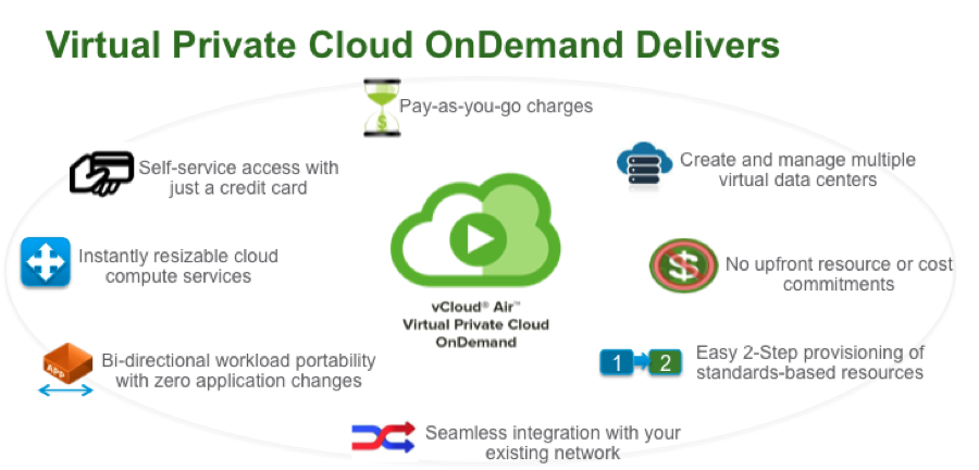 VMware launches Pay as you go cloud